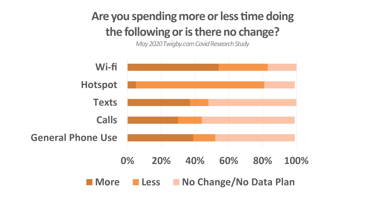 Graphic from Twigby's 2020 report on increased phone usage