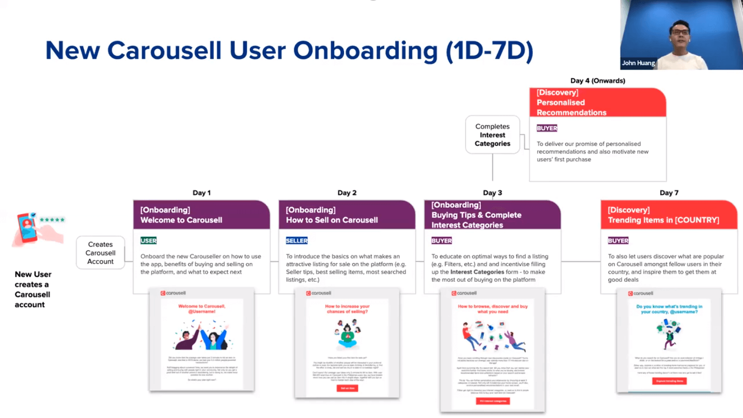 The 1st week of user onboarding at Carousell