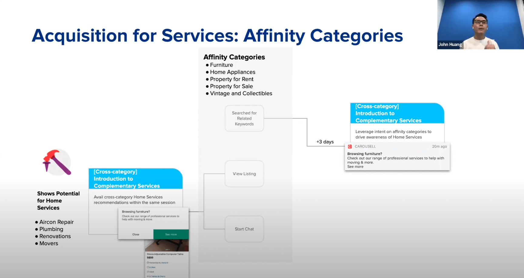 Screenshot showing Carousell's cross-selling strategy with affinity categories