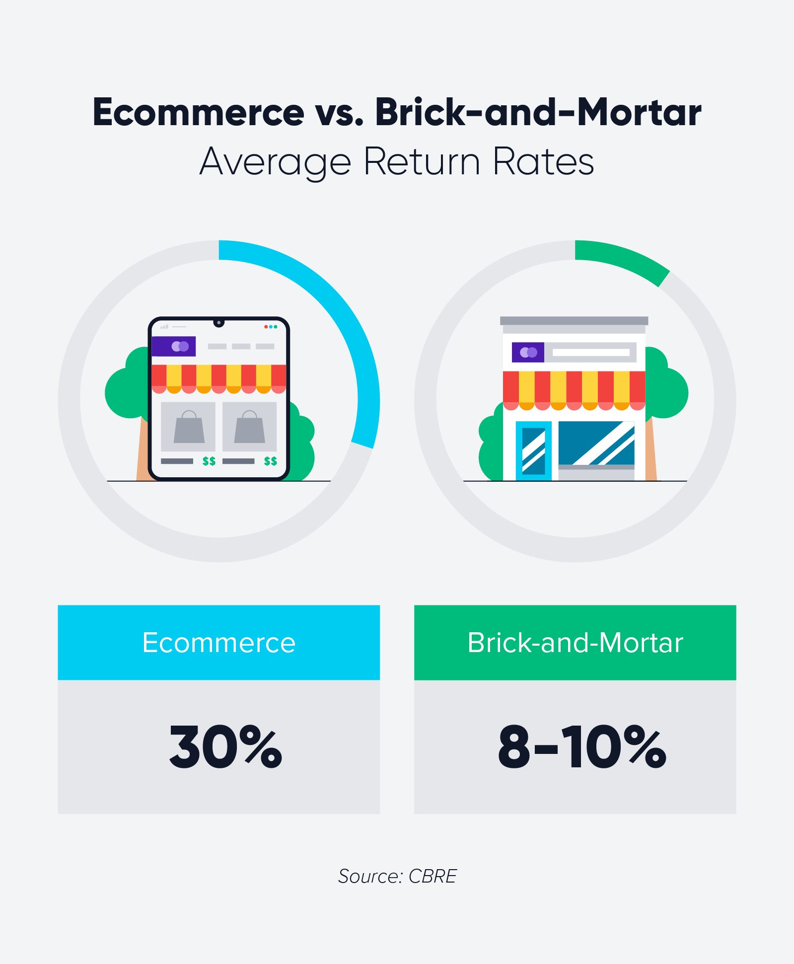 ecommerce vs brick and mortar statistic