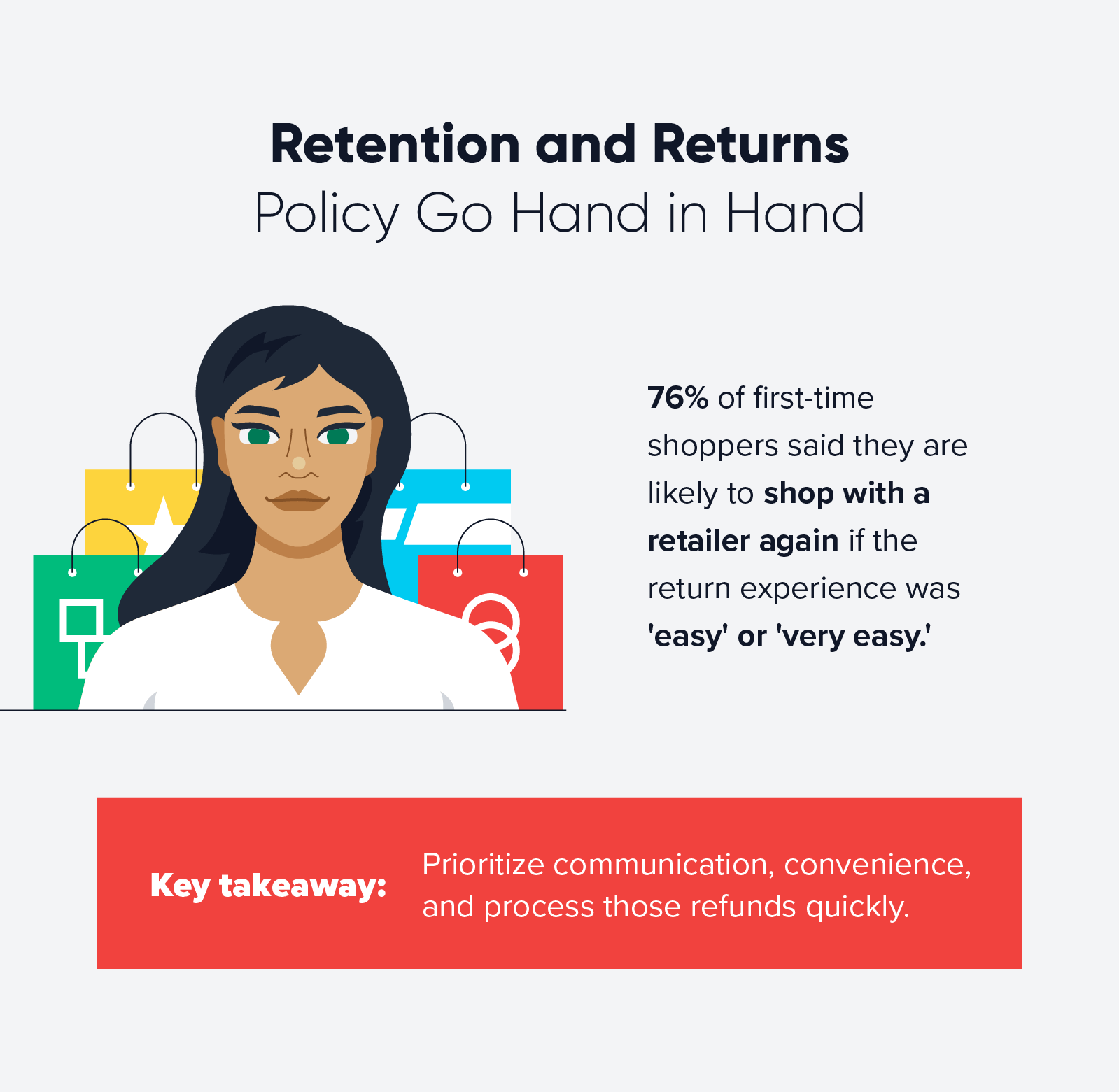 retention and return policy statistic