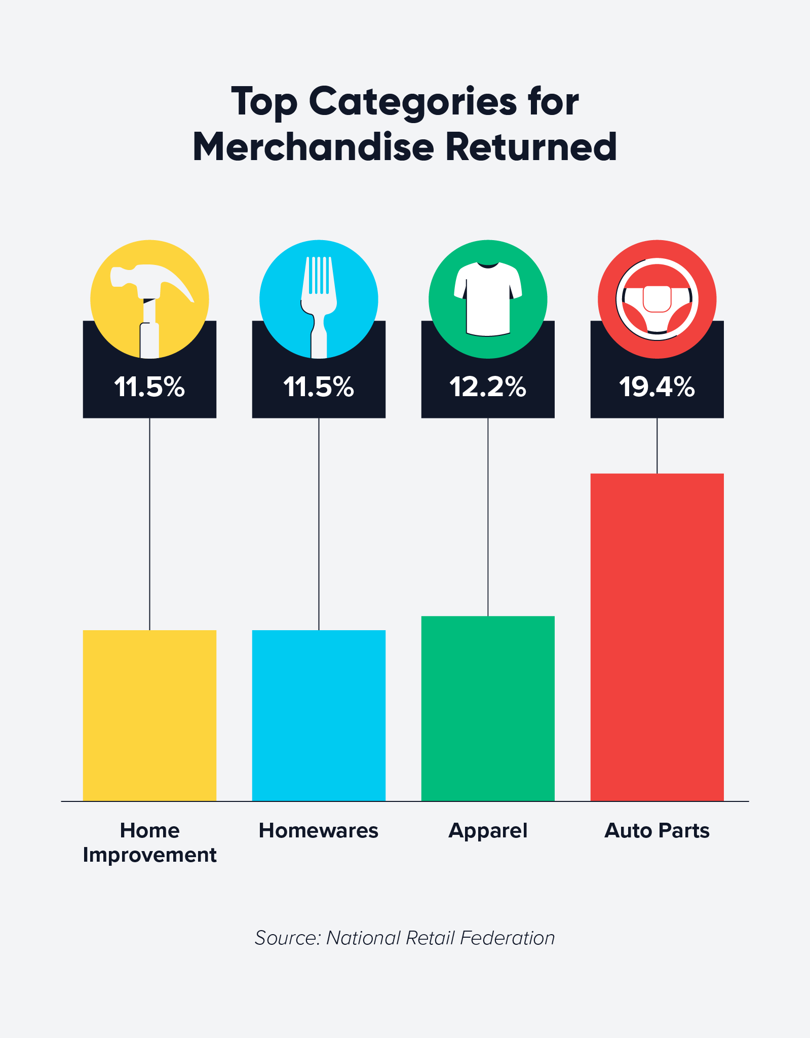 chart of top categories for returned merchandise