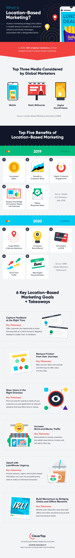 location based marketing infographic