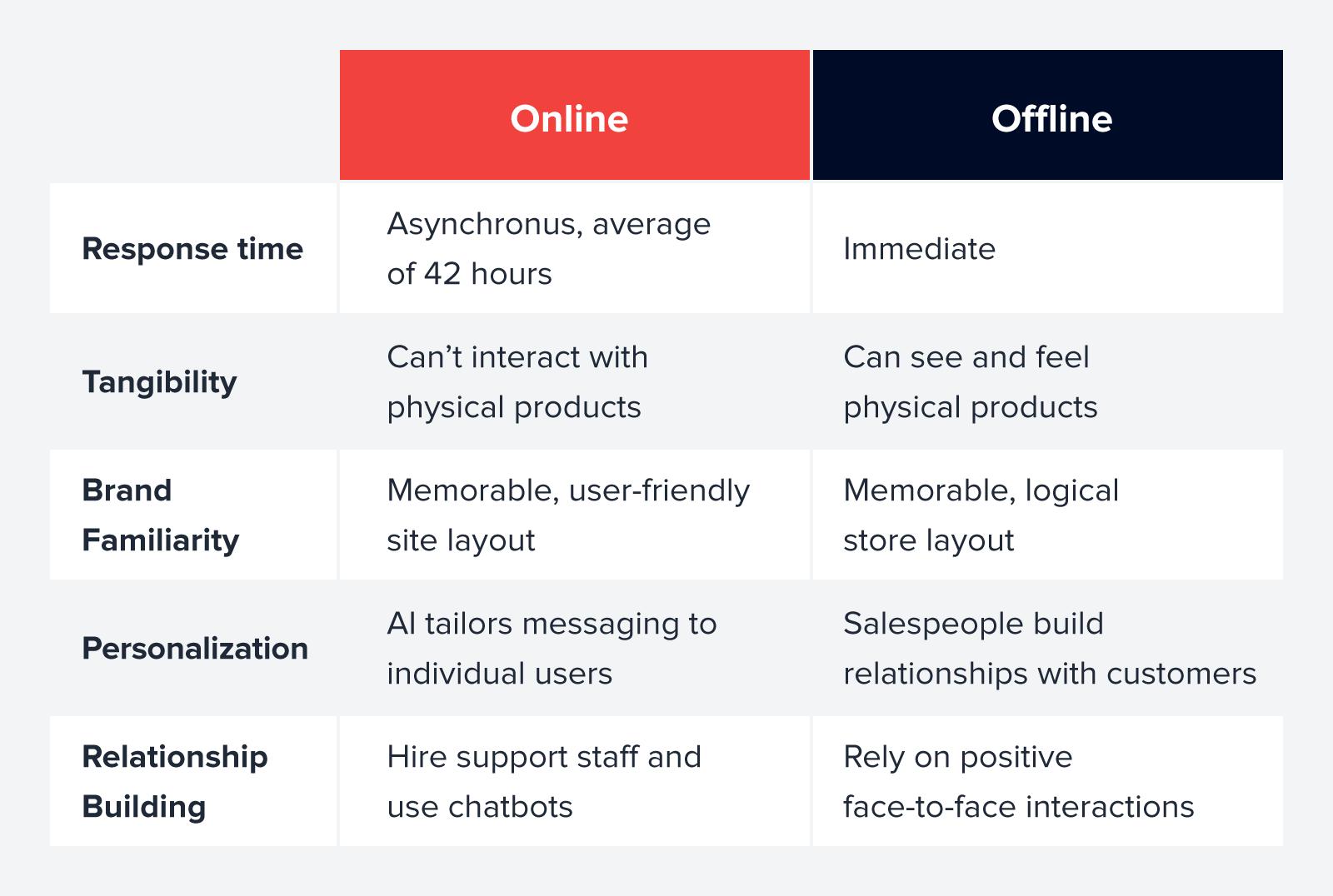online and offline customer engagement