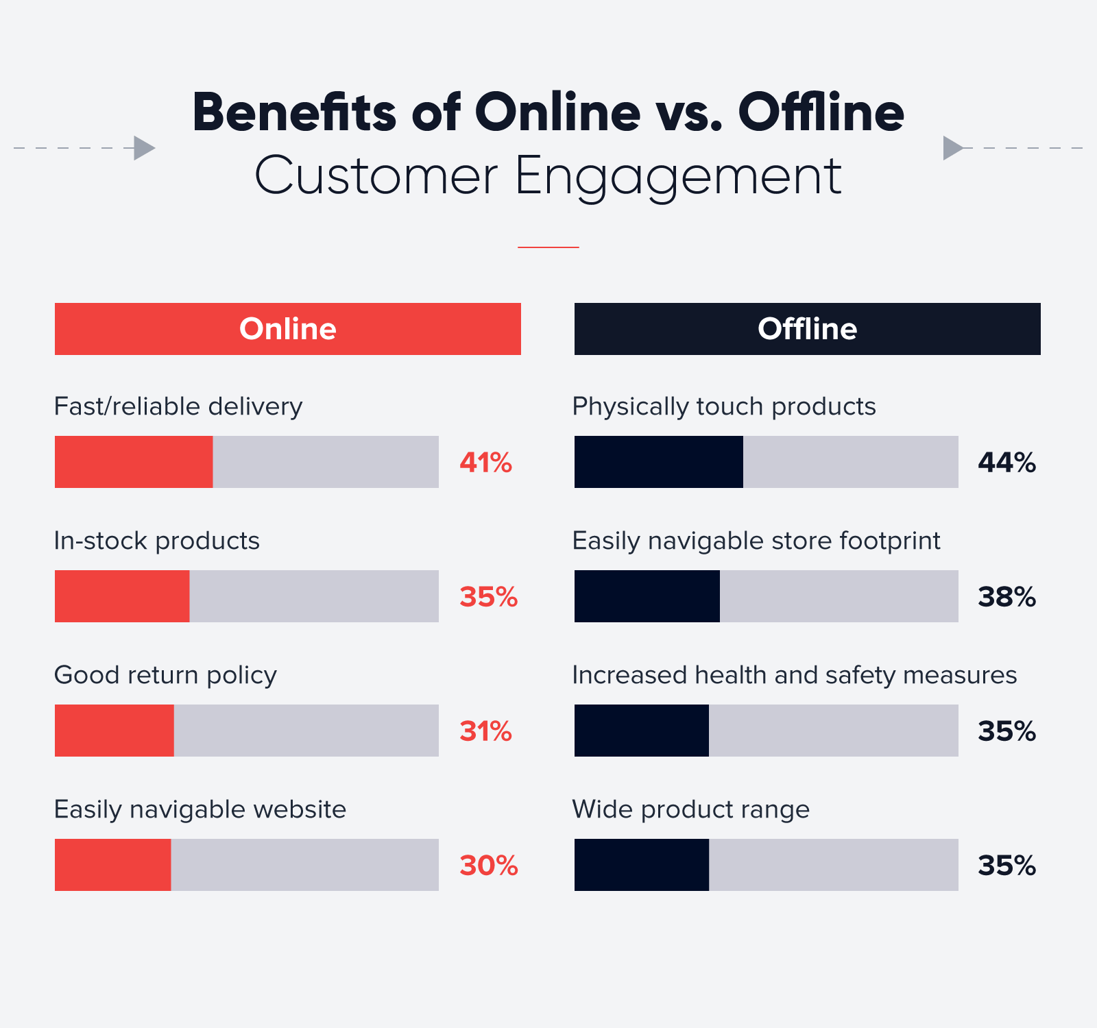 benefits of online vs offline customer engagement table