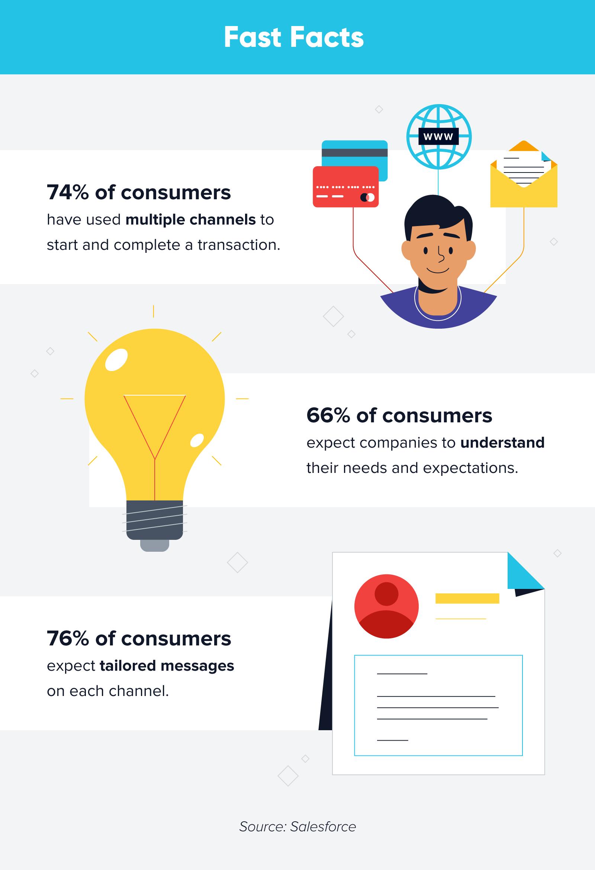 online vs offline engagement facts